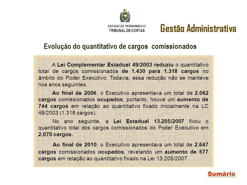 ESTADO DE PERNAMBUCO TRIBUNAL DE CONTAS Gestão Administrativa Sumário Evolução do quantitativo de cargos comissionados A Lei Complementar Estadual 49/
