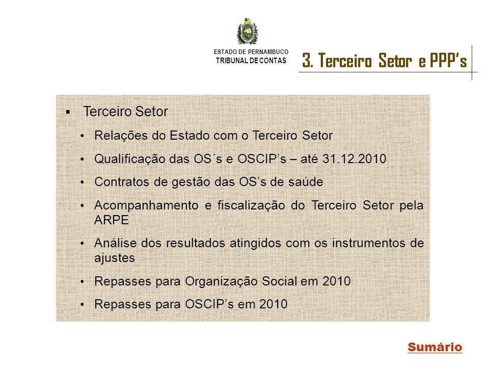 ESTADO DE PERNAMBUCO TRIBUNAL DE CONTAS 3. Terceiro Setor e PPPs Sumário Terceiro Setor Relações do Estado com o Terceiro Setor Qualificação das OS´s