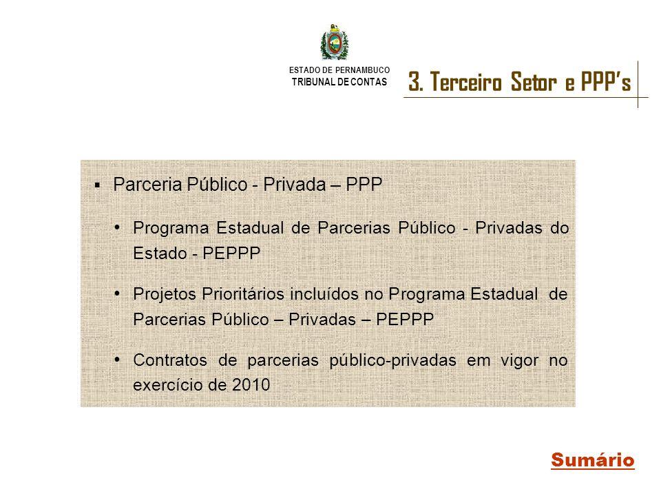ESTADO DE PERNAMBUCO TRIBUNAL DE CONTAS 3. Terceiro Setor e PPPs Sumário Parceria Público - Privada – PPP Programa Estadual de Parcerias Público - Pri