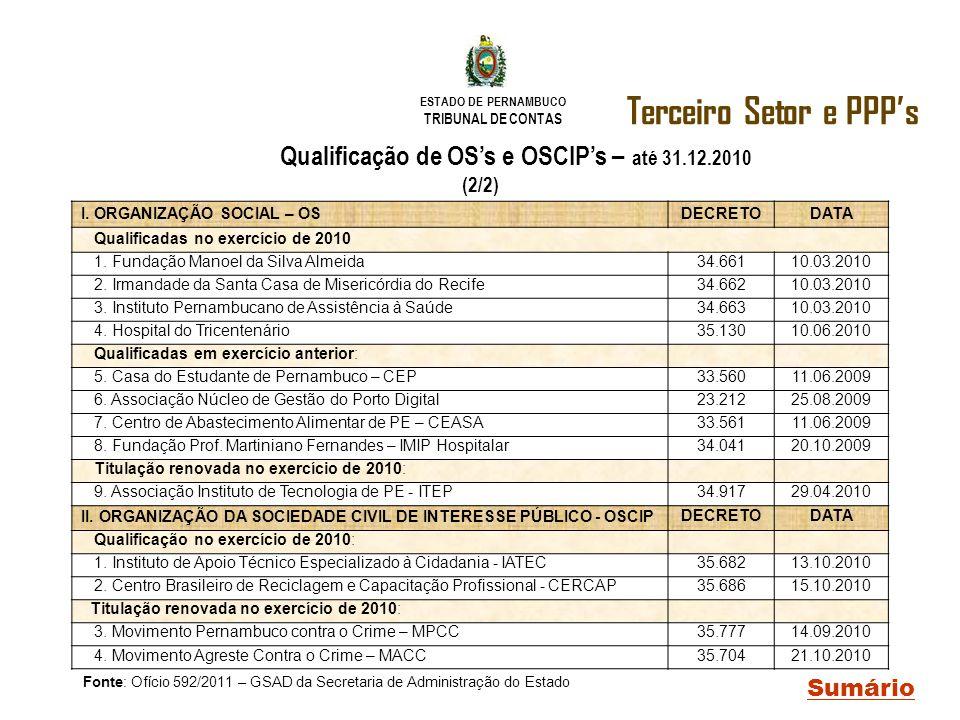 ESTADO DE PERNAMBUCO TRIBUNAL DE CONTAS Terceiro Setor e PPPs Sumário Qualificação de OSs e OSCIPs – até 31.12.2010 (2/2) I. ORGANIZAÇÃO SOCIAL – OSDE