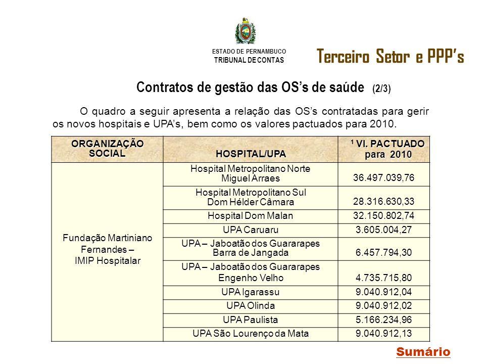 ESTADO DE PERNAMBUCO TRIBUNAL DE CONTAS Terceiro Setor e PPPs Sumário Contratos de gestão das OSs de saúde (2/3) ORGANIZAÇÃO SOCIAL HOSPITAL/UPA Vl. P