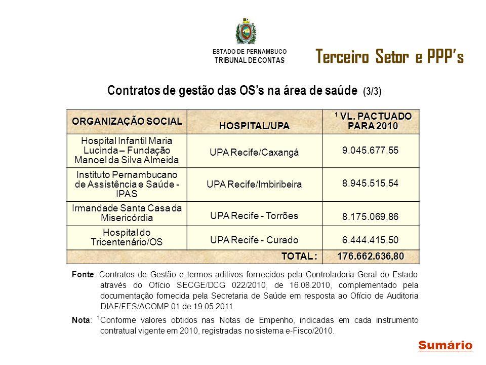 ESTADO DE PERNAMBUCO TRIBUNAL DE CONTAS Terceiro Setor e PPPs Sumário Contratos de gestão das OSs na área de saúde (3/3) ORGANIZAÇÃO SOCIAL HOSPITAL/U