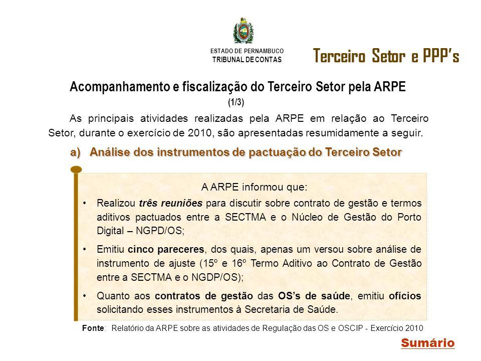 ESTADO DE PERNAMBUCO TRIBUNAL DE CONTAS Terceiro Setor e PPPs Sumário Acompanhamento e fiscalização do Terceiro Setor pela ARPE (1/3) Fonte: Relatório