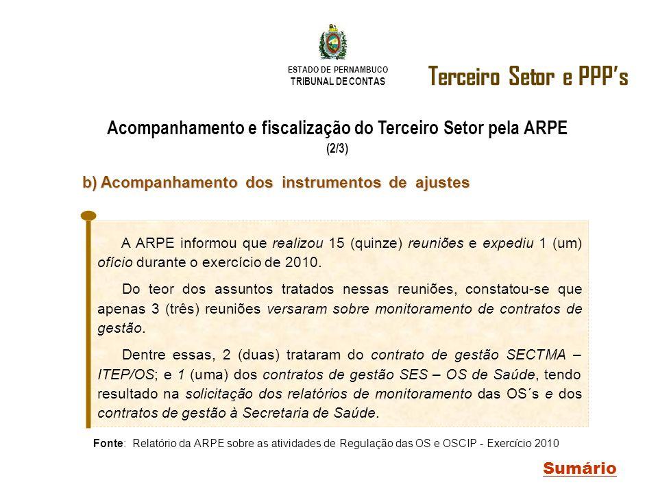 ESTADO DE PERNAMBUCO TRIBUNAL DE CONTAS Terceiro Setor e PPPs Sumário Acompanhamento e fiscalização do Terceiro Setor pela ARPE (2/3) Fonte: Relatório