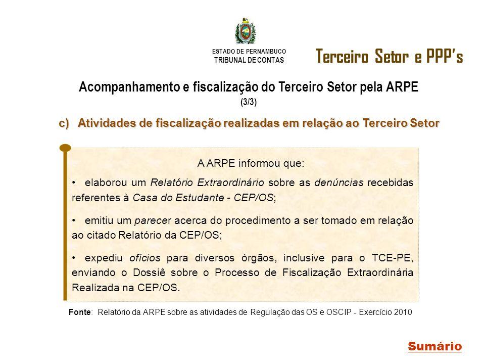 ESTADO DE PERNAMBUCO TRIBUNAL DE CONTAS Terceiro Setor e PPPs Sumário Acompanhamento e fiscalização do Terceiro Setor pela ARPE (3/3) Fonte: Relatório
