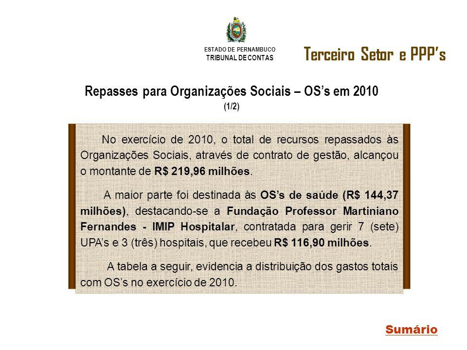 ESTADO DE PERNAMBUCO TRIBUNAL DE CONTAS Terceiro Setor e PPPs Sumário Repasses para Organizações Sociais – OSs em 2010 (1/2) No exercício de 2010, o t