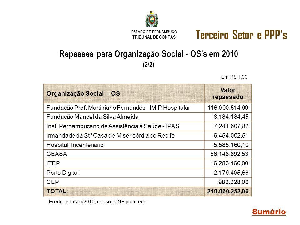 ESTADO DE PERNAMBUCO TRIBUNAL DE CONTAS Terceiro Setor e PPPs Sumário Repasses para Organização Social - OSs em 2010 (2/2) Organização Social – OS Val