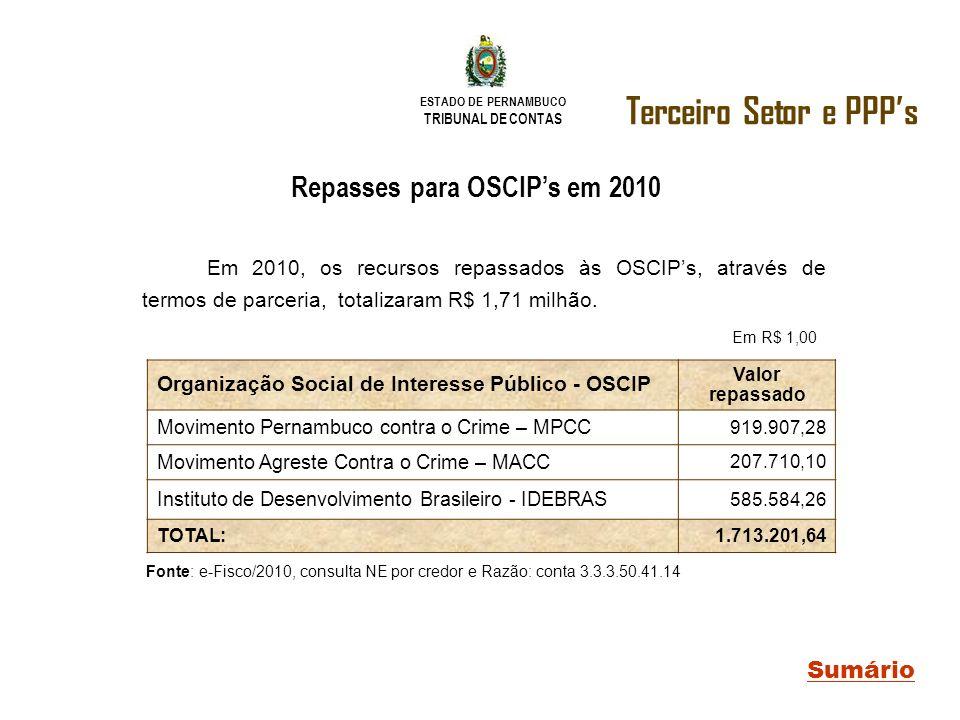 ESTADO DE PERNAMBUCO TRIBUNAL DE CONTAS Terceiro Setor e PPPs Sumário Repasses para OSCIPs em 2010 Organização Social de Interesse Público - OSCIP Val