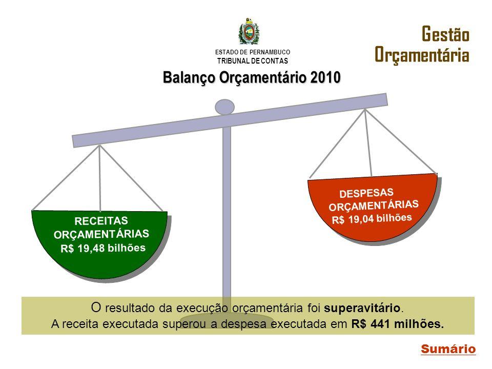 ESTADO DE PERNAMBUCO TRIBUNAL DE CONTAS Balanço Orçamentário 2010 Sumário Gestão Orçamentária RECEITAS ORÇAMENTÁRIAS R$ 19,48 bilhões DESPESAS ORÇAMEN