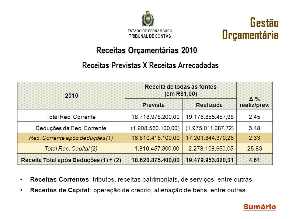 ESTADO DE PERNAMBUCO TRIBUNAL DE CONTAS Receitas Previstas X Receitas Arrecadadas Receitas Orçamentárias 2010 Sumário Receitas Correntes: tributos, re