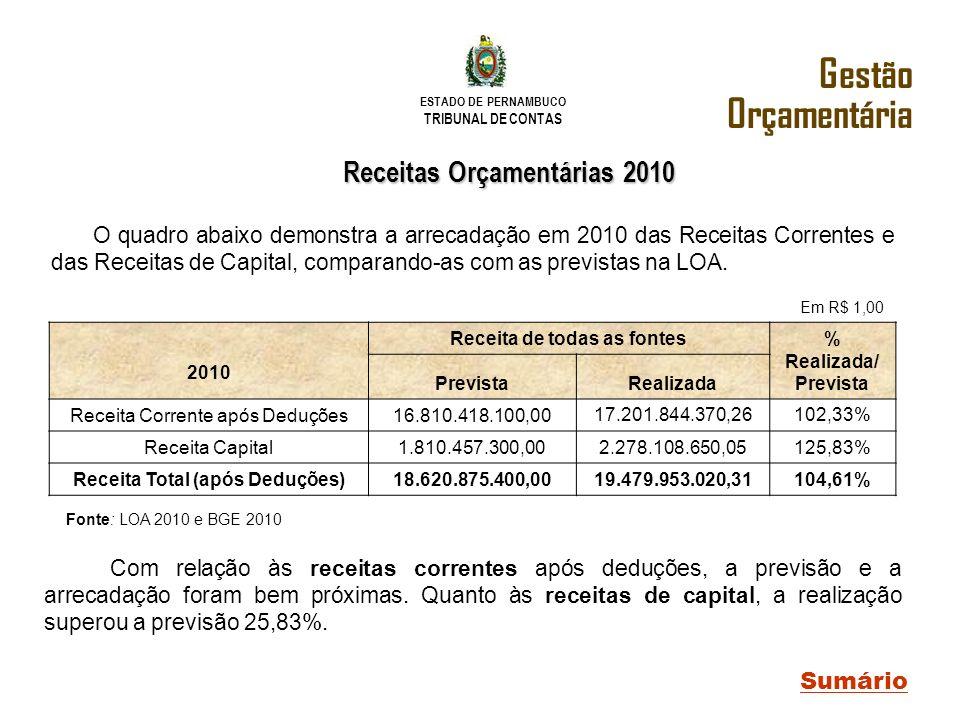 ESTADO DE PERNAMBUCO TRIBUNAL DE CONTAS O quadro abaixo demonstra a arrecadação em 2010 das Receitas Correntes e das Receitas de Capital, comparando-a