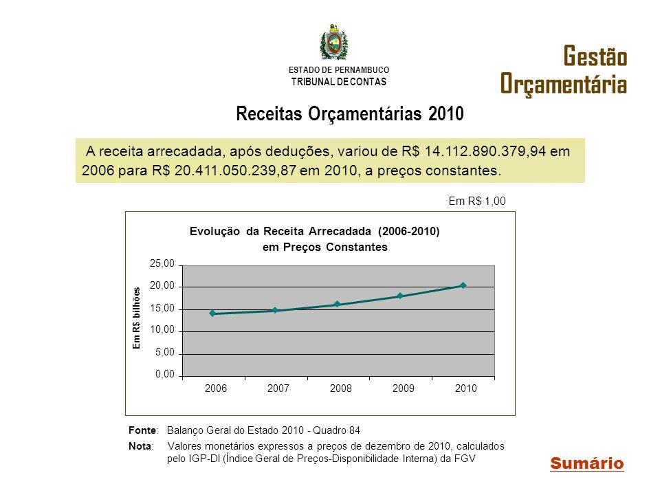 ESTADO DE PERNAMBUCO TRIBUNAL DE CONTAS A receita arrecadada, após deduções, variou de R$.14.112.890.379,94 em 2006 para R$.20.411.050.239,87 em 2010,