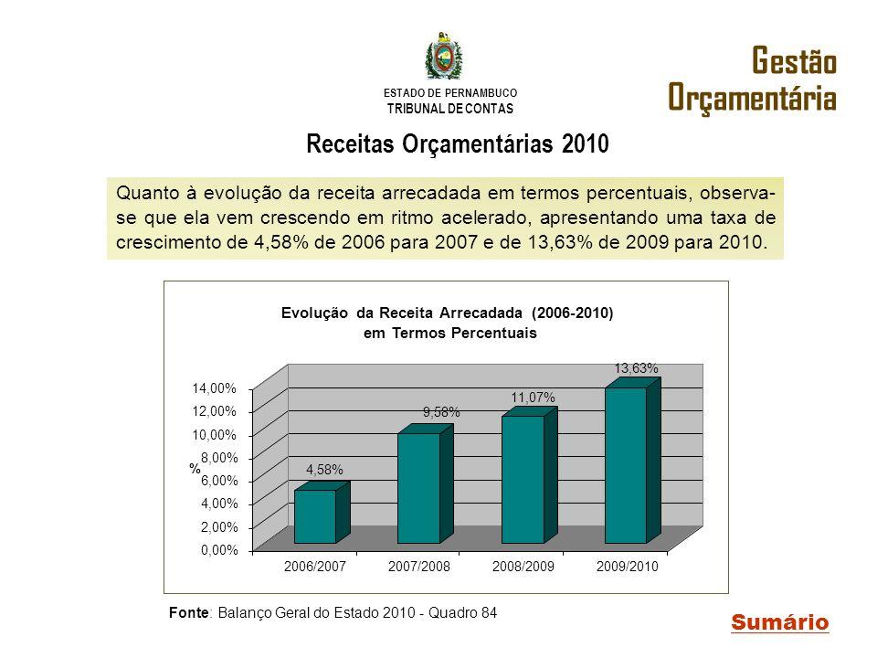 ESTADO DE PERNAMBUCO TRIBUNAL DE CONTAS Quanto à evolução da receita arrecadada em termos percentuais, observa- se que ela vem crescendo em ritmo acel