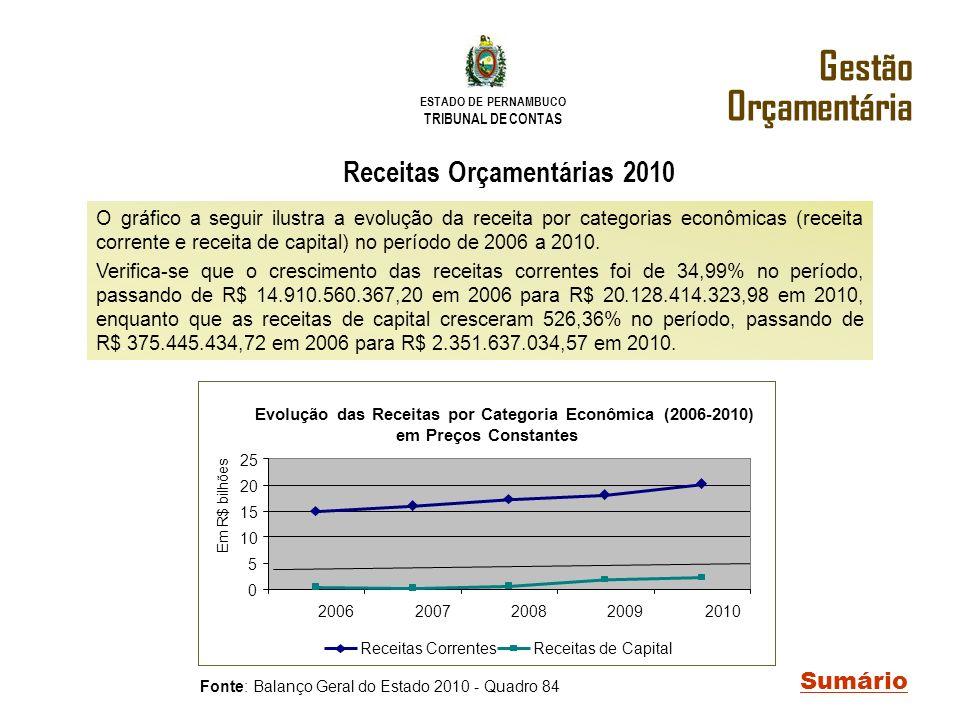 ESTADO DE PERNAMBUCO TRIBUNAL DE CONTAS O gráfico a seguir ilustra a evolução da receita por categorias econômicas (receita corrente e receita de capi