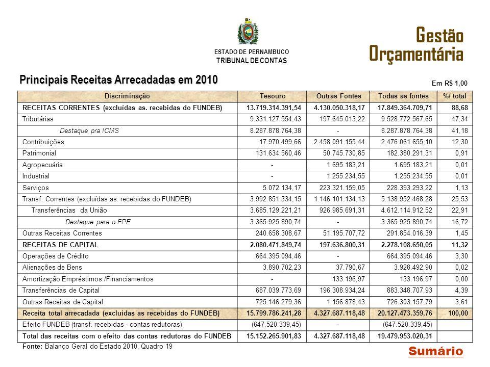 ESTADO DE PERNAMBUCO TRIBUNAL DE CONTAS Principais Receitas Arrecadadas em 2010 Sumário Fonte: Balanço Geral do Estado 2010, Quadro 19 Gestão Orçament