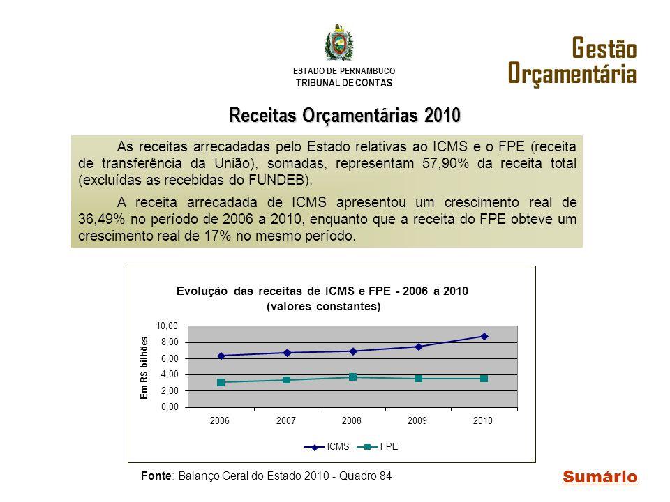 ESTADO DE PERNAMBUCO TRIBUNAL DE CONTAS Gestão Orçamentária Fonte: Balanço Geral do Estado 2010 - Quadro 84 As receitas arrecadadas pelo Estado relati
