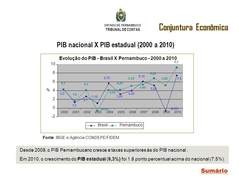 ESTADO DE PERNAMBUCO TRIBUNAL DE CONTAS Conjuntura Econômica Sumário PIB nacional X PIB estadual (2000 a 2010) Desde 2008, o PIB Pernambucano cresce a
