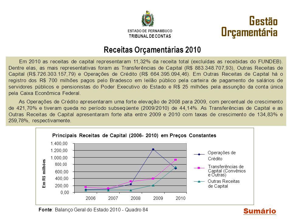 ESTADO DE PERNAMBUCO TRIBUNAL DE CONTAS Gestão Orçamentária Fonte: Balanço Geral do Estado 2010 - Quadro 84 Sumário Receitas Orçamentárias 2010 Princi