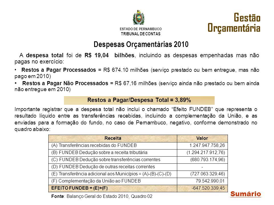 ESTADO DE PERNAMBUCO TRIBUNAL DE CONTAS A despesa total foi de R$ 19,04 bilhões, incluindo as despesas empenhadas mas não pagas no exercício: Restos a
