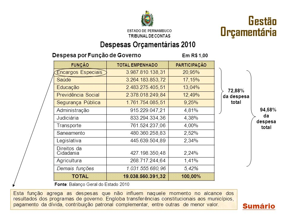 ESTADO DE PERNAMBUCO TRIBUNAL DE CONTAS Despesas Orçamentárias 2010 Sumário Gestão Orçamentária FUNÇÃOTOTAL EMPENHADOPARTICIPAÇÃO Encargos Especiais3.