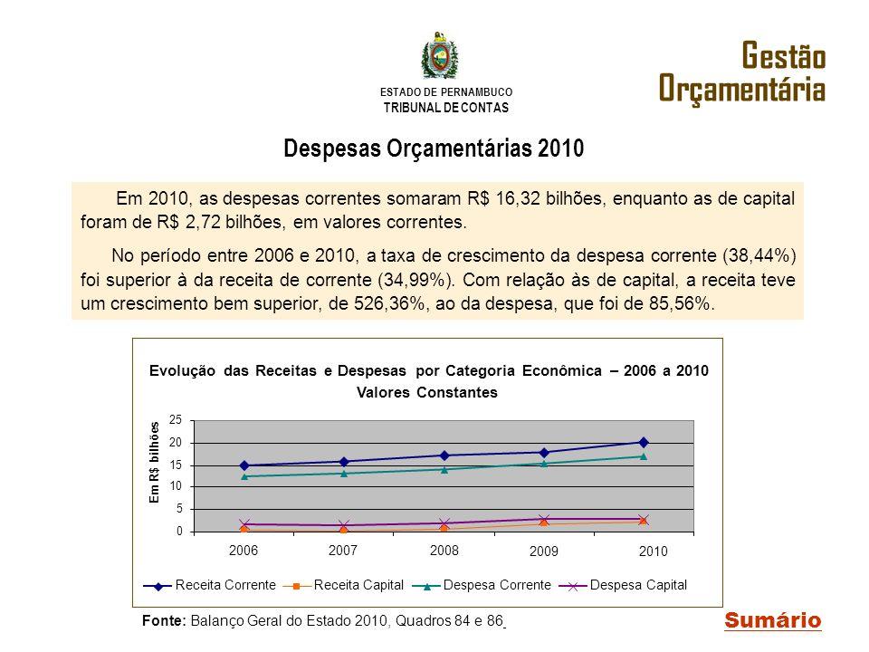 ESTADO DE PERNAMBUCO TRIBUNAL DE CONTAS Despesas Orçamentárias 2010 Sumário Gestão Orçamentária Fonte: Balanço Geral do Estado 2010, Quadros 84 e 86 E
