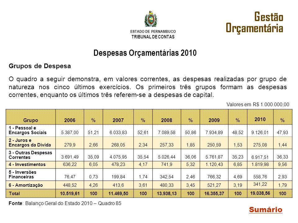 ESTADO DE PERNAMBUCO TRIBUNAL DE CONTAS Gestão Orçamentária Sumário Grupos de Despesa O quadro a seguir demonstra, em valores correntes, as despesas r