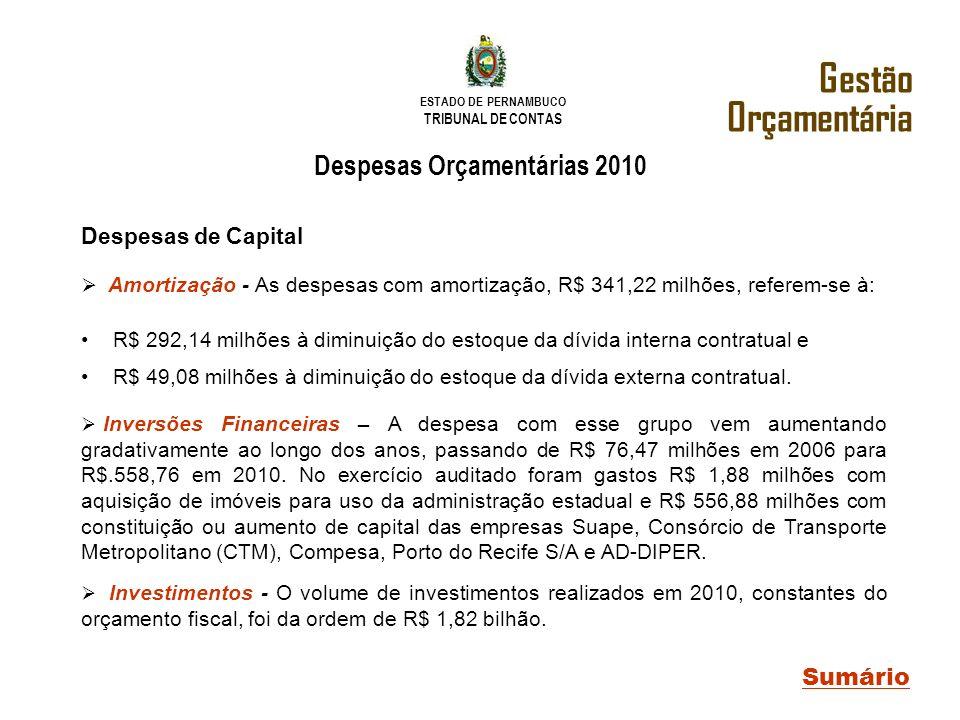 ESTADO DE PERNAMBUCO TRIBUNAL DE CONTAS Sumário Gestão Orçamentária Despesas de Capital Amortização - As despesas com amortização, R$ 341,22 milhões,
