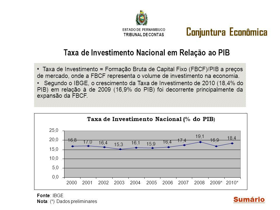 ESTADO DE PERNAMBUCO TRIBUNAL DE CONTAS Conjuntura Econômica Sumário Taxa de Investimento Nacional em Relação ao PIB Taxa de Investimento = Formação B