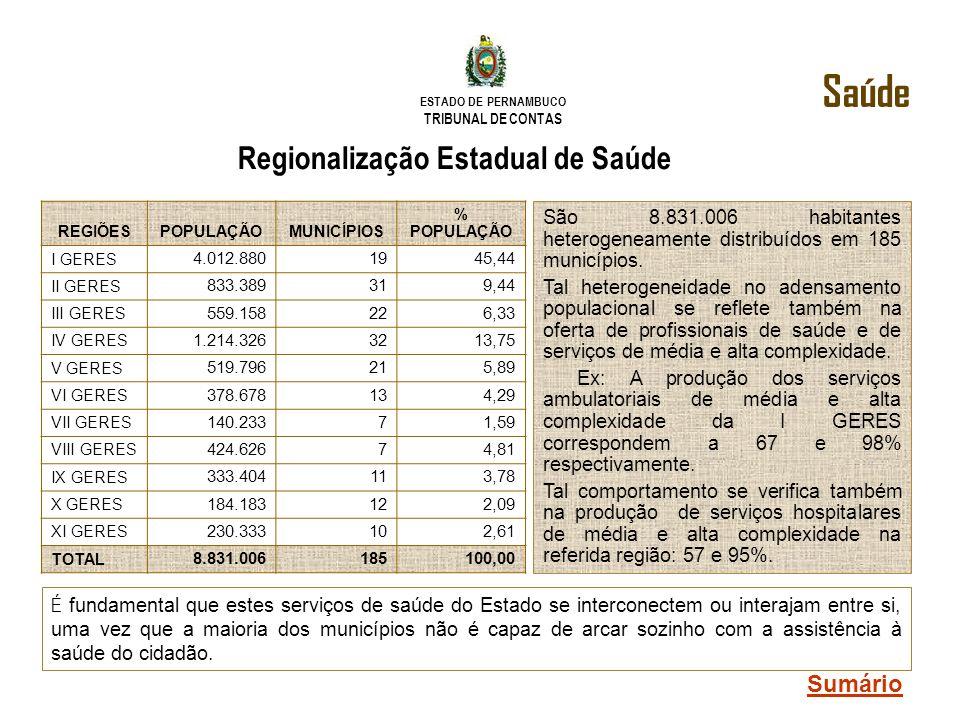 ESTADO DE PERNAMBUCO TRIBUNAL DE CONTAS Regionalização Estadual de Saúde REGIÕESPOPULAÇÃOMUNICÍPIOS % POPULAÇÃO I GERES 4.012.8801945,44 II GERES 833.