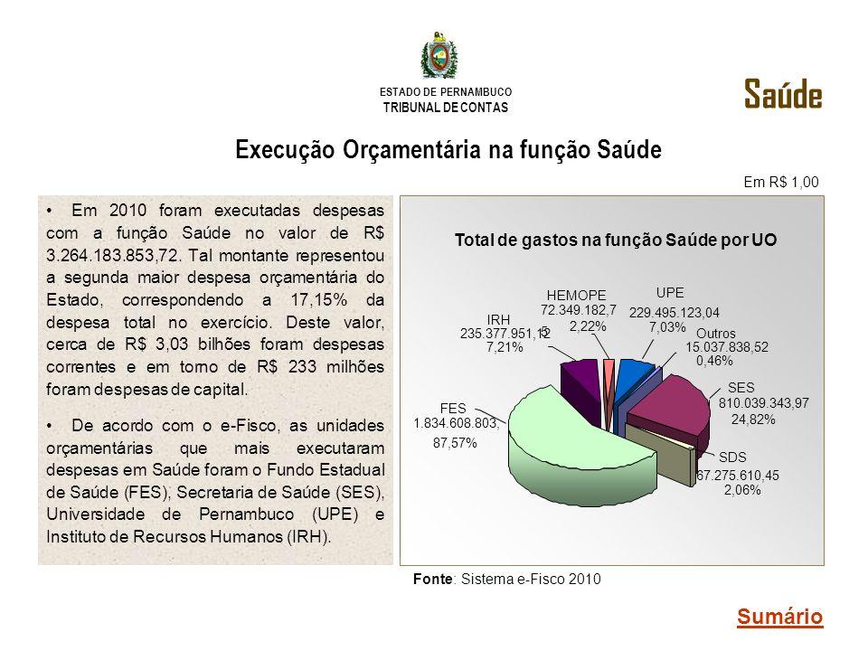ESTADO DE PERNAMBUCO TRIBUNAL DE CONTAS Execução Orçamentária na função Saúde Em 2010 foram executadas despesas com a função Saúde no valor de R$ 3.26