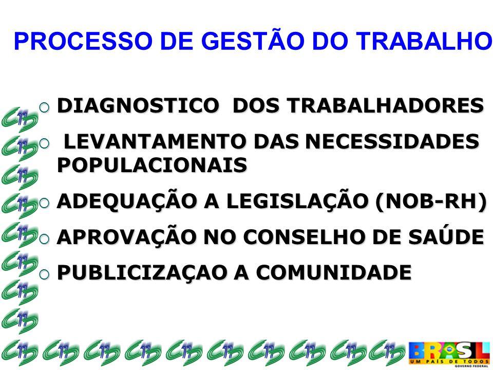 PROCESSO DE GESTÃO DO TRABALHO DIAGNOSTICO DOS TRABALHADORES DIAGNOSTICO DOS TRABALHADORES LEVANTAMENTO DAS NECESSIDADES POPULACIONAIS LEVANTAMENTO DAS NECESSIDADES POPULACIONAIS ADEQUAÇÃO A LEGISLAÇÃO (NOB-RH) ADEQUAÇÃO A LEGISLAÇÃO (NOB-RH) APROVAÇÃO NO CONSELHO DE SAÚDE APROVAÇÃO NO CONSELHO DE SAÚDE PUBLICIZAÇAO A COMUNIDADE PUBLICIZAÇAO A COMUNIDADE
