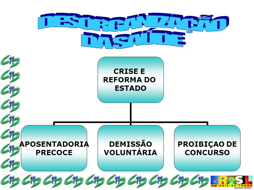 CRISE E REFORMA DO ESTADO APOSENTADORIA PRECOCE DEMISSÃO VOLUNTÁRIA PROIBIÇAO DE CONCURSO