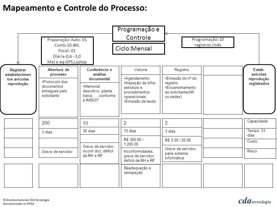cda tecnologia © Direitos Autorais CDA Tecnologia Uso autorizado no PNSA Registrar estabelecimen tos avícolas reprodução Abertura de processo Protocol