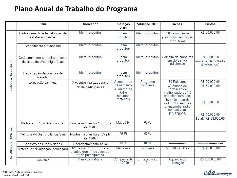 cda tecnologia © Direitos Autorais CDA Tecnologia Uso autorizado no PNSA Plano Anual de Trabalho do Programa ItemIndicadorSituação 2009 Situação 2008A