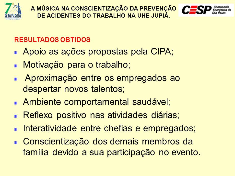 A MÚSICA NA CONSCIENTIZAÇÃO DA PREVENÇÃO DE ACIDENTES DO TRABALHO NA UHE JUPIÁ. RESULTADOS OBTIDOS Apoio as ações propostas pela CIPA; Motivação para