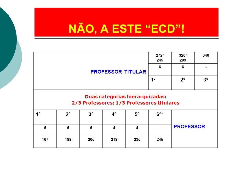 NÃO, A ESTE ECD! PROFESSOR TITULAR 272* 245 320* 299 340 66- 1º2º3º Duas categorias hierarquizadas: 2/3 Professores; 1/3 Professores titulares 1º2º3º4