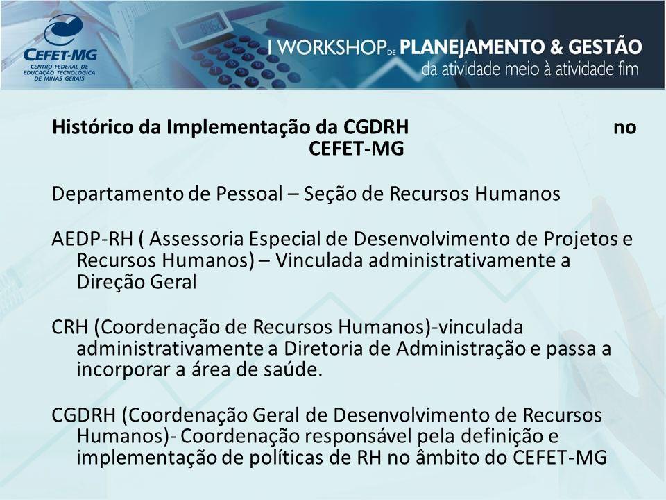 Histórico da Implementação da CGDRH no CEFET-MG Departamento de Pessoal – Seção de Recursos Humanos AEDP-RH ( Assessoria Especial de Desenvolvimento d