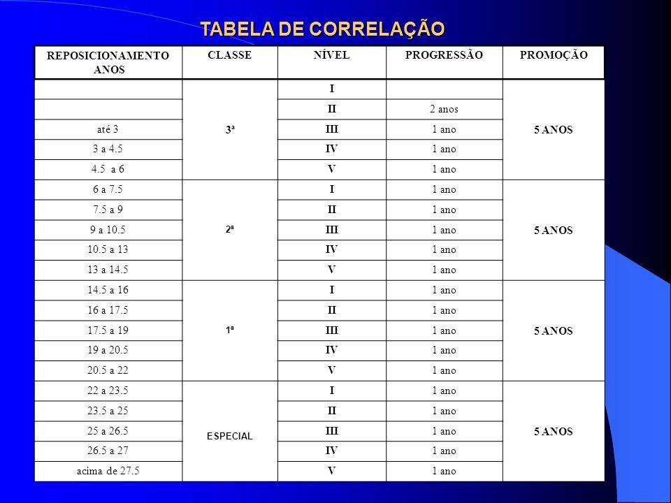 REPOSICIONAMENTO ANOS CLASSENÍVELPROGRESSÃOPROMOÇÃO 3ª I 5 ANOS II2 anos até 3III1 ano 3 a 4.5IV1 ano 4.5 a 6V1 ano 6 a 7.5 2ª I1 ano 5 ANOS 7.5 a 9II