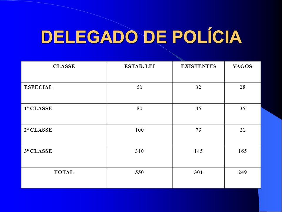 DELEGADO DE POLÍCIA CLASSEESTAB. LEIEXISTENTESVAGOS ESPECIAL603228 1ª CLASSE804535 2ª CLASSE1007921 3ª CLASSE310145165 TOTAL550301249