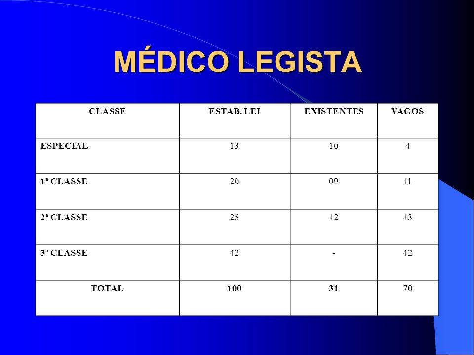 MÉDICO LEGISTA CLASSEESTAB. LEIEXISTENTESVAGOS ESPECIAL13104 1ª CLASSE200911 2ª CLASSE251213 3ª CLASSE42- TOTAL1003170