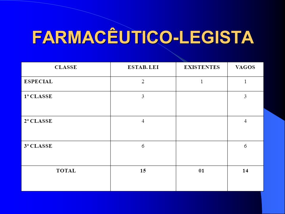 FARMACÊUTICO-LEGISTA CLASSEESTAB. LEIEXISTENTESVAGOS ESPECIAL211 1ª CLASSE33 2ª CLASSE44 3ª CLASSE66 TOTAL150114