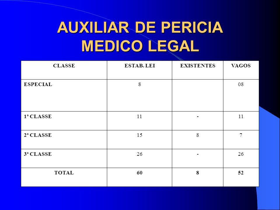 AUXILIAR DE PERICIA MEDICO LEGAL CLASSEESTAB. LEIEXISTENTESVAGOS ESPECIAL808 1ª CLASSE11- 2ª CLASSE1587 3ª CLASSE26- TOTAL60852