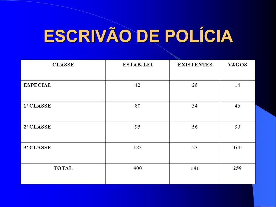 ESCRIVÃO DE POLÍCIA CLASSEESTAB. LEIEXISTENTESVAGOS ESPECIAL422814 1ª CLASSE803446 2ª CLASSE955639 3ª CLASSE18323160 TOTAL400141259