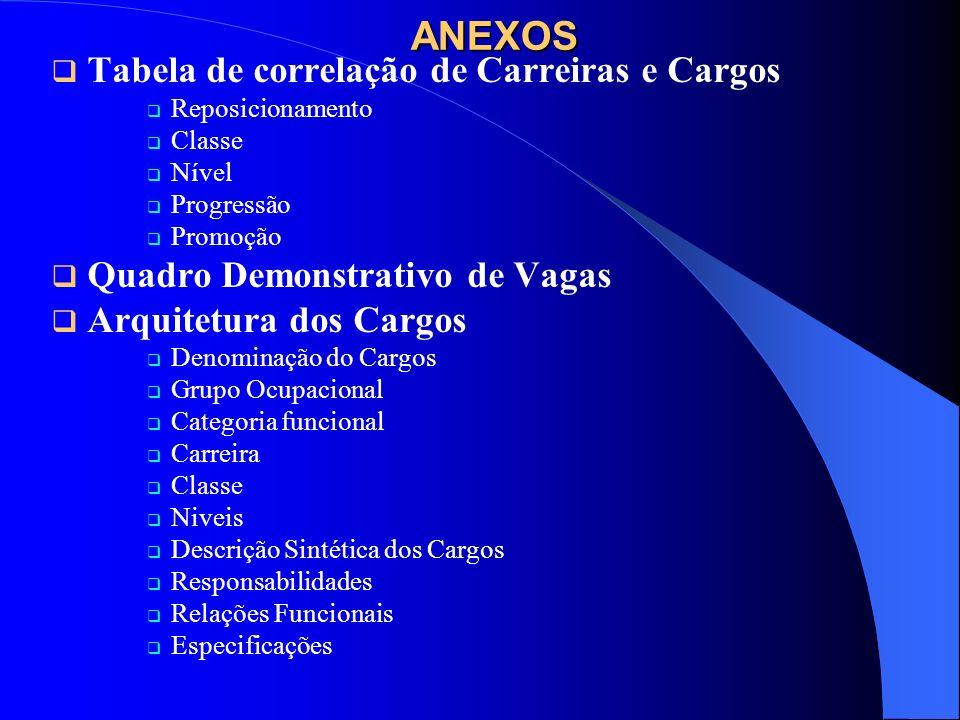ANEXOS Tabela de correlação de Carreiras e Cargos Reposicionamento Classe Nível Progressão Promoção Quadro Demonstrativo de Vagas Arquitetura dos Carg
