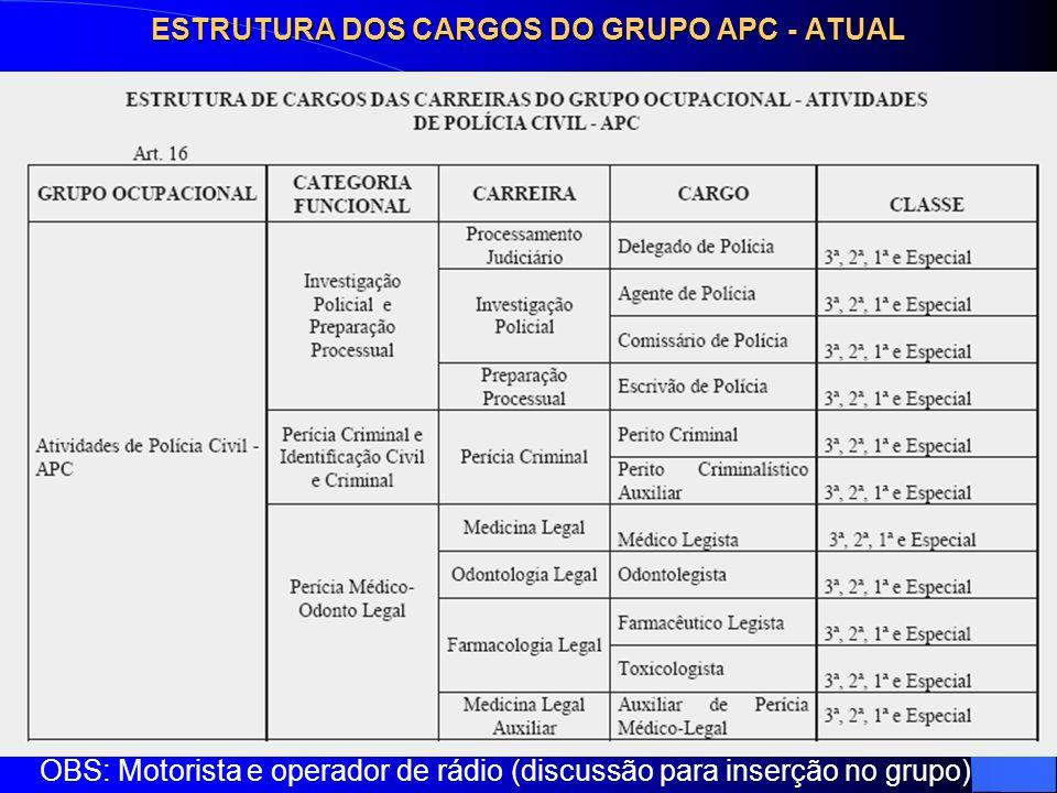ESTRUTURA DOS CARGOS DO GRUPO APC - ATUAL OBS: Motorista e operador de rádio (discussão para inserção no grupo)
