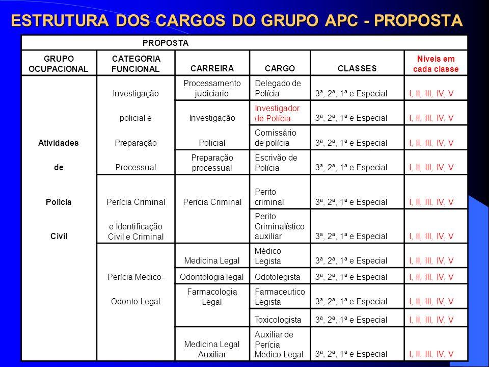 ESTRUTURA DOS CARGOS DO GRUPO APC - PROPOSTA PROPOSTA GRUPO OCUPACIONAL CATEGORIA FUNCIONALCARREIRACARGOCLASSES Niveis em cada classe Investigação Pro