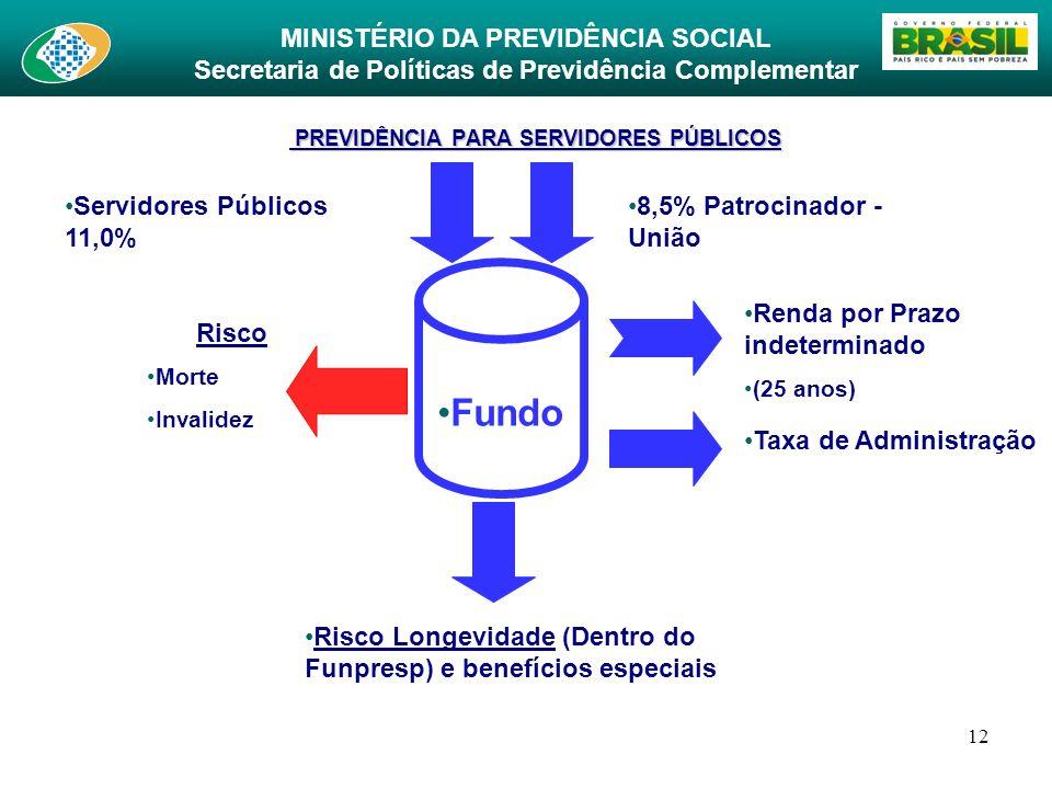 MINISTÉRIO DA PREVIDÊNCIA SOCIAL Secretaria de Políticas de Previdência Complementar 12 PREVIDÊNCIA PARA SERVIDORES PÚBLICOS PREVIDÊNCIA PARA SERVIDOR