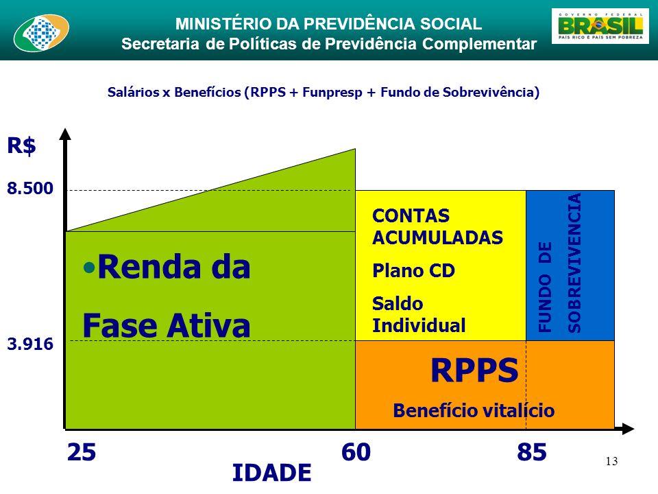 MINISTÉRIO DA PREVIDÊNCIA SOCIAL Secretaria de Políticas de Previdência Complementar 13 Salários x Benefícios (RPPS + Funpresp + Fundo de Sobrevivênci