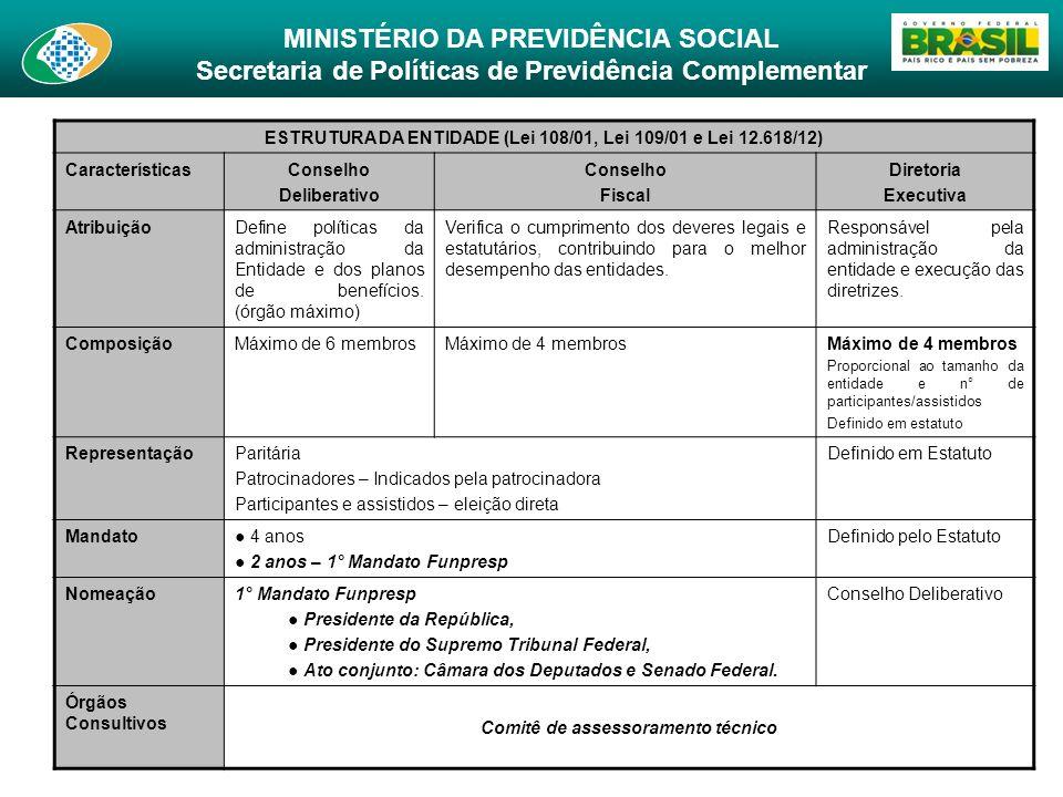 MINISTÉRIO DA PREVIDÊNCIA SOCIAL Secretaria de Políticas de Previdência Complementar ESTRUTURA DA ENTIDADE (Lei 108/01, Lei 109/01 e Lei 12.618/12) Ca