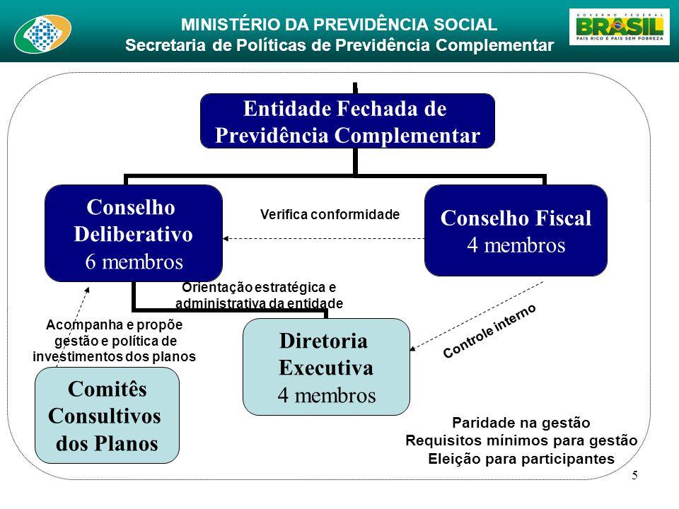 MINISTÉRIO DA PREVIDÊNCIA SOCIAL Secretaria de Políticas de Previdência Complementar 5 Entidade Fechada de Previdência Complementar Conselho Deliberat